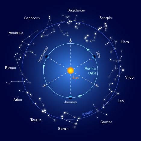 Individuālais horoskops – par un pret